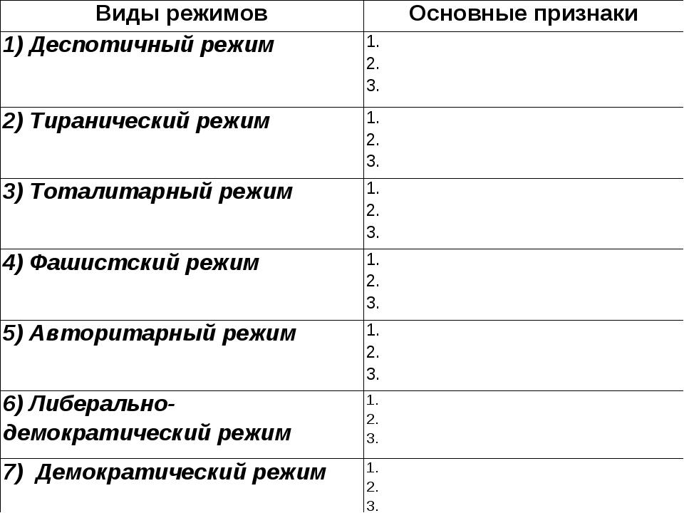 Виды режимовОсновные признаки 1) Деспотичный режим1. 2. 3. 2) Тиранический...
