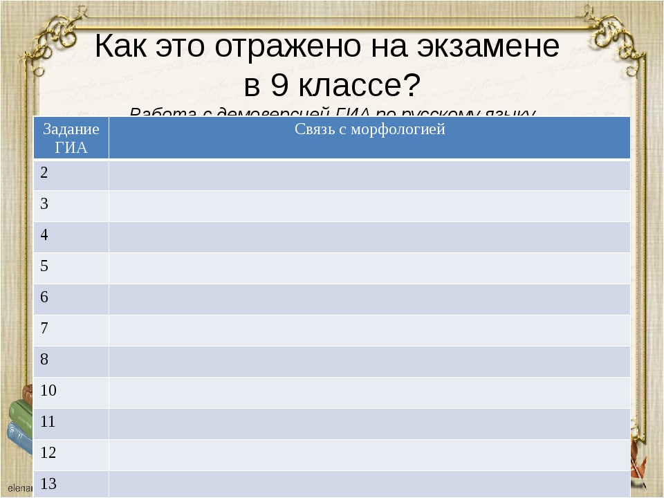 Как это отражено на экзамене в 9 классе? Работа с демоверсией ГИА по русскому...