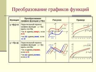 Преобразование графиков функций Параллельный перенос графика функции у = f(х)