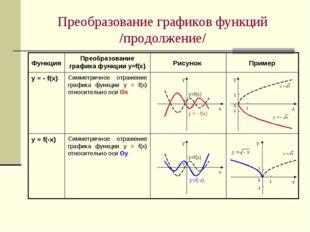 Преобразование графиков функций /продолжение/ Симметричное отражение графика
