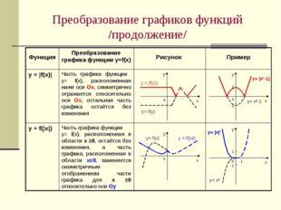 Преобразование графиков функций /продолжение/ Часть графика функции у= f(х),