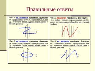 Правильные ответы у х у х у х о о о у х о Рис.1 не является графиком функции,