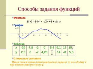 Формула  График  Таблица Словесное описание Масса тела m прямо пропорционал