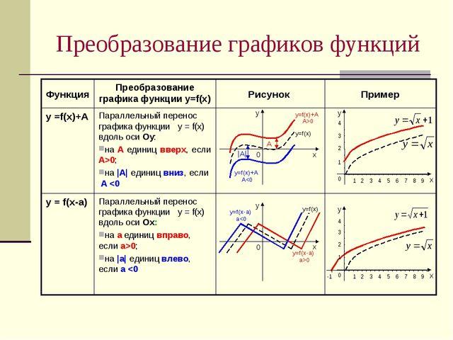 Преобразование графиков функций Параллельный перенос графика функции у = f(х)...