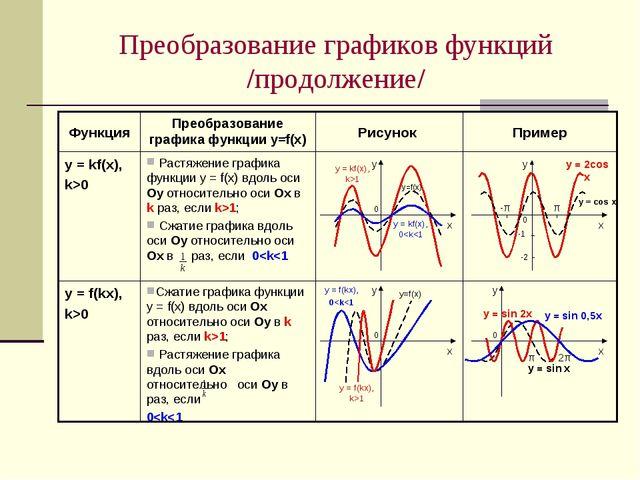 Преобразование графиков функций /продолжение/ Сжатие графика функции у = f(х)...