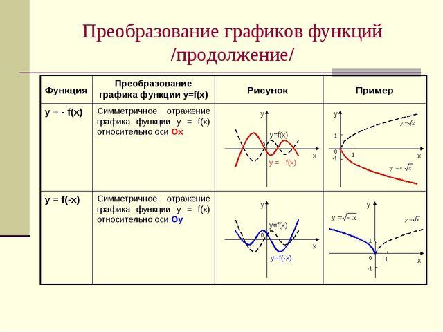 Преобразование графиков функций /продолжение/ Симметричное отражение графика...