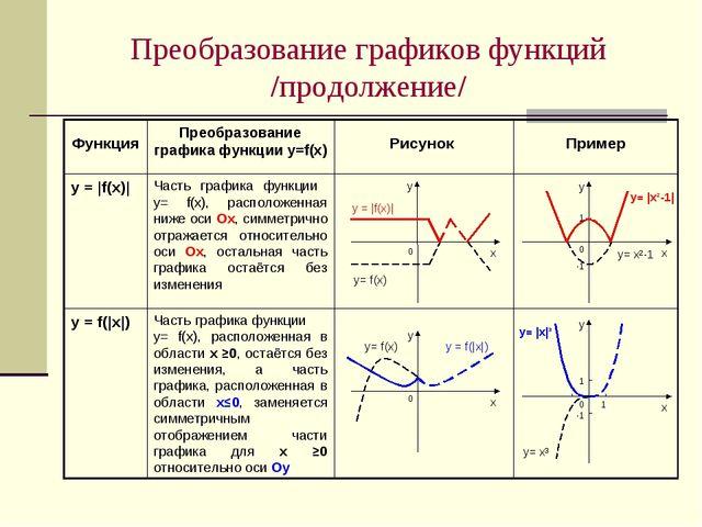 Преобразование графиков функций /продолжение/ Часть графика функции у= f(х),...