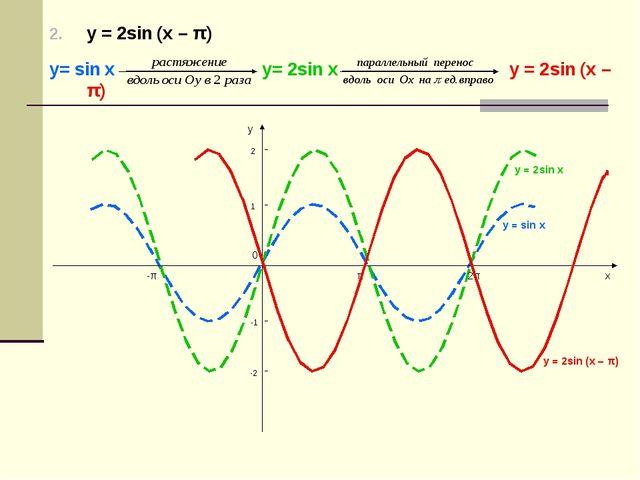 у = 2sin (х – π) у= sin х у= 2sin х у = 2sin (х – π) у = 2sin (х – π) у = sin...