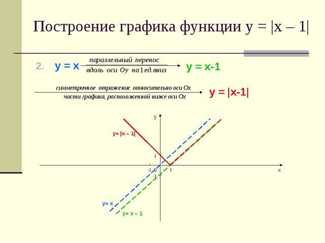 у = х у = х-1 у = |х-1| у х 0 1 1 -1 -1 Построение графика функции у = |х – 1...
