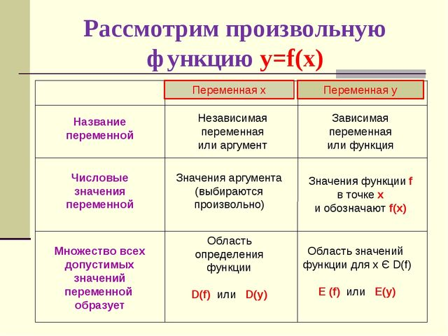 Рассмотрим произвольную функцию у=f(x) Переменная х Переменная у Независимая...