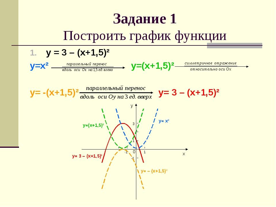 у = 3 – (х+1,5)² у=х² у=(х+1,5)² у= -(х+1,5)² у= 3 – (х+1,5)² Задание 1 Постр...
