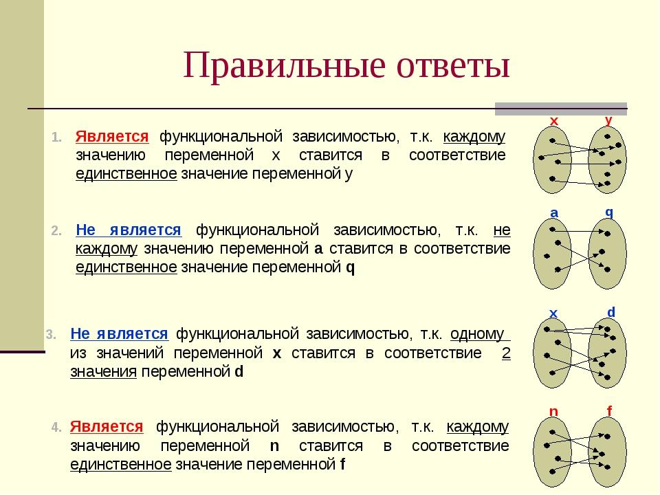 Является функциональной зависимостью, т.к. каждому значению переменной n став...