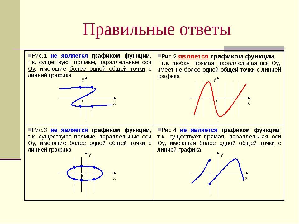 Правильные ответы у х у х у х о о о у х о Рис.1 не является графиком функции,...