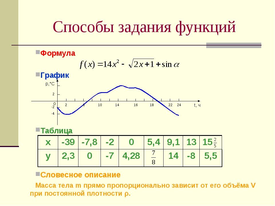 Формула  График  Таблица Словесное описание Масса тела m прямо пропорционал...