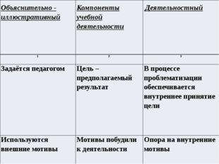 Объяснительно - иллюстративный Компоненты учебной деятельности Деятельностны