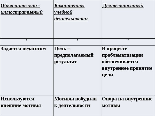 Объяснительно - иллюстративный Компоненты учебной деятельности Деятельностны...