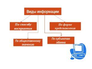 Виды информации По способу восприятия По общественному значению По форме пред