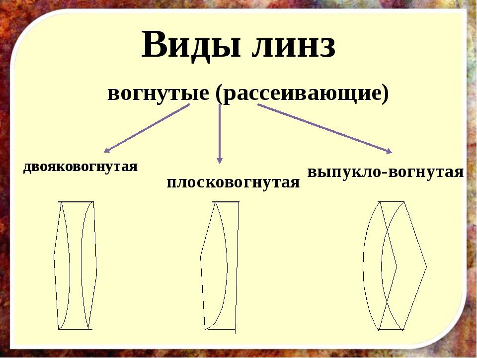 Виды линз двояковогнутая плосковогнутая выпукло-вогнутая вогнутые (рассеивающ...