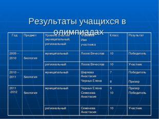 Результаты учащихся в олимпиадах
