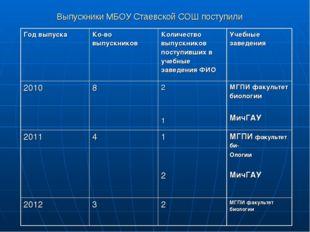Выпускники МБОУ Стаевской СОШ поступили