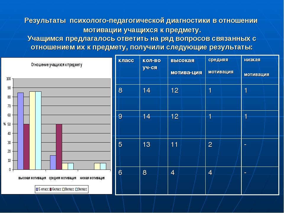 Результаты психолого-педагогической диагностики в отношении мотивации учащихс...