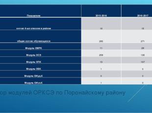 Выбор модулей ОРКСЭ по Поронайскому району Показатели2015-20162016-2017 кол
