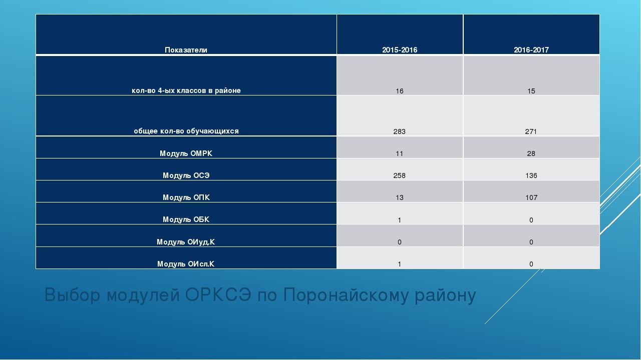 Выбор модулей ОРКСЭ по Поронайскому району Показатели2015-20162016-2017 кол...