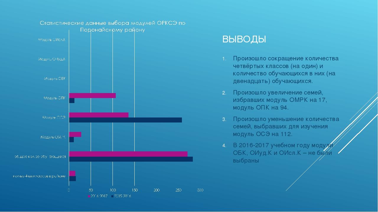 ВЫВОДЫ Произошло сокращение количества четвёртых классов (на один) и количест...