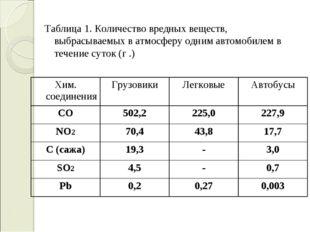 Таблица 1. Количество вредных веществ, выбрасываемых в атмосферу одним автом