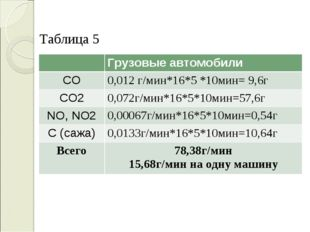 Таблица 5 Грузовые автомобили CO0,012 г/мин*16*5 *10мин= 9,6г CO20,072г/м