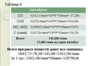 Таблица 6 Всего вредных веществ дают все машины: 1943,72+78,38+141,08=2163,18