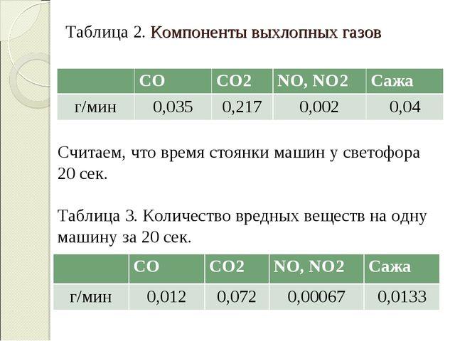 Таблица 2. Компоненты выхлопных газов Считаем, что время стоянки машин у свет...