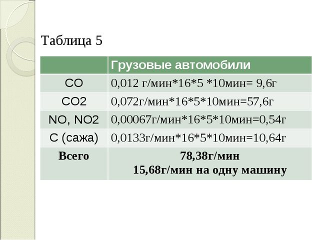 Таблица 5 Грузовые автомобили CO0,012 г/мин*16*5 *10мин= 9,6г CO20,072г/м...