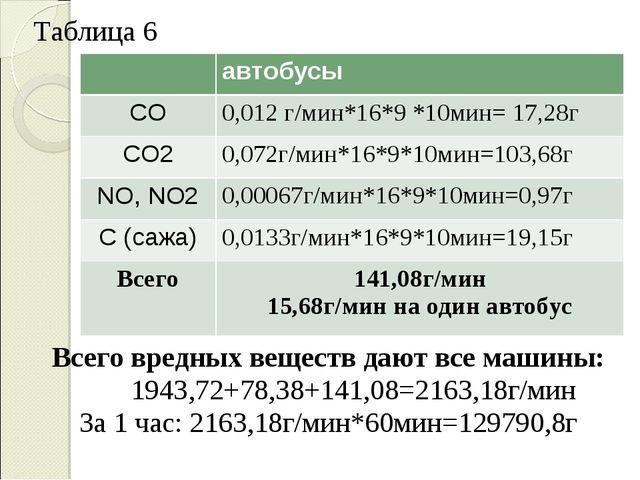 Таблица 6 Всего вредных веществ дают все машины: 1943,72+78,38+141,08=2163,18...
