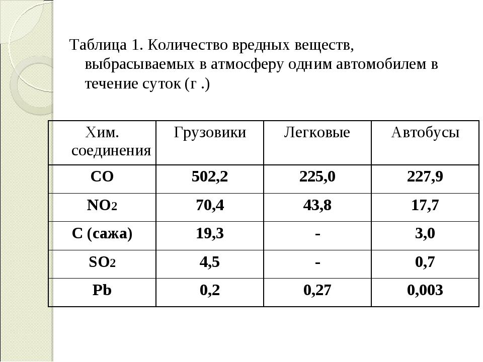 Таблица 1. Количество вредных веществ, выбрасываемых в атмосферу одним автом...