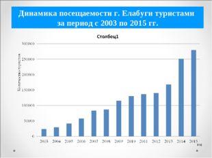 Динамика посещаемости г. Елабуги туристами за период с 2003 по 2015 гг.