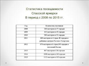 Статистика посещаемости Спасской ярмарки В период с 2008 по 2015 гг. ГодКол