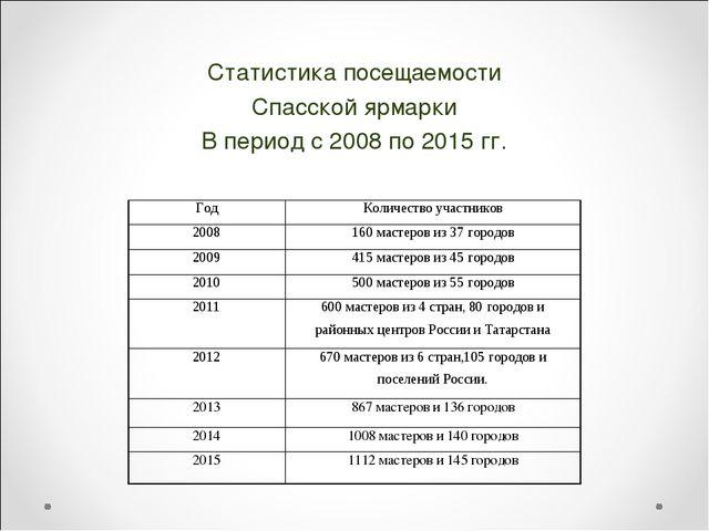 Статистика посещаемости Спасской ярмарки В период с 2008 по 2015 гг. ГодКол...