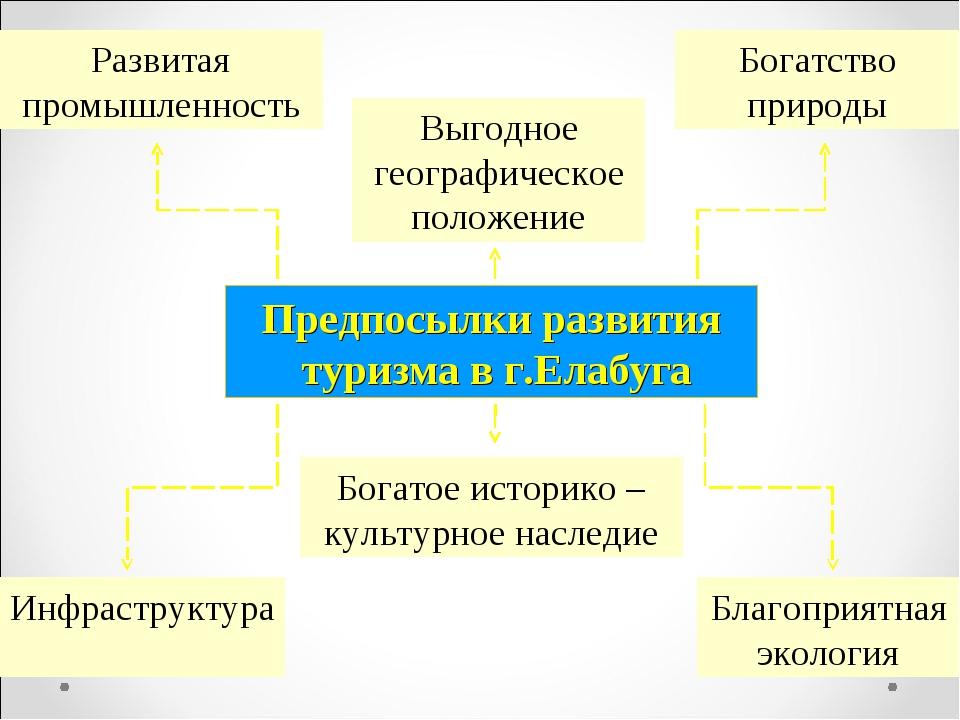 Предпосылки развития туризма в г.Елабуга Выгодное географическое положение Бо...