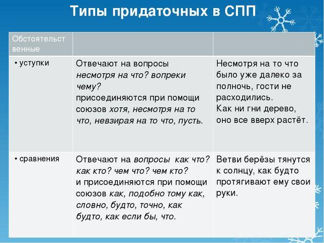Типы придаточных в СПП Обстоятельственные • уступки Отвечают на вопросынесмот...