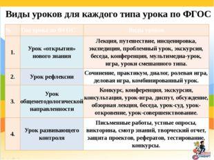 Виды уроков для каждого типа урока по ФГОС № Тип урока по ФГОС Виды уроков 1.