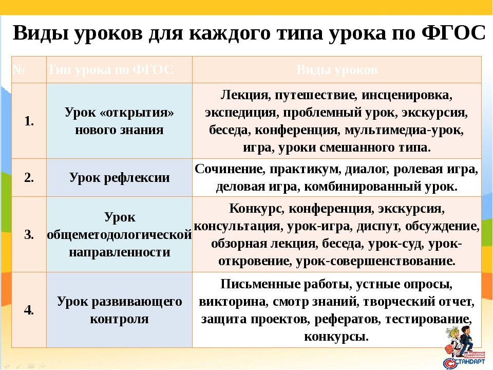 Виды уроков для каждого типа урока по ФГОС № Тип урока по ФГОС Виды уроков 1....
