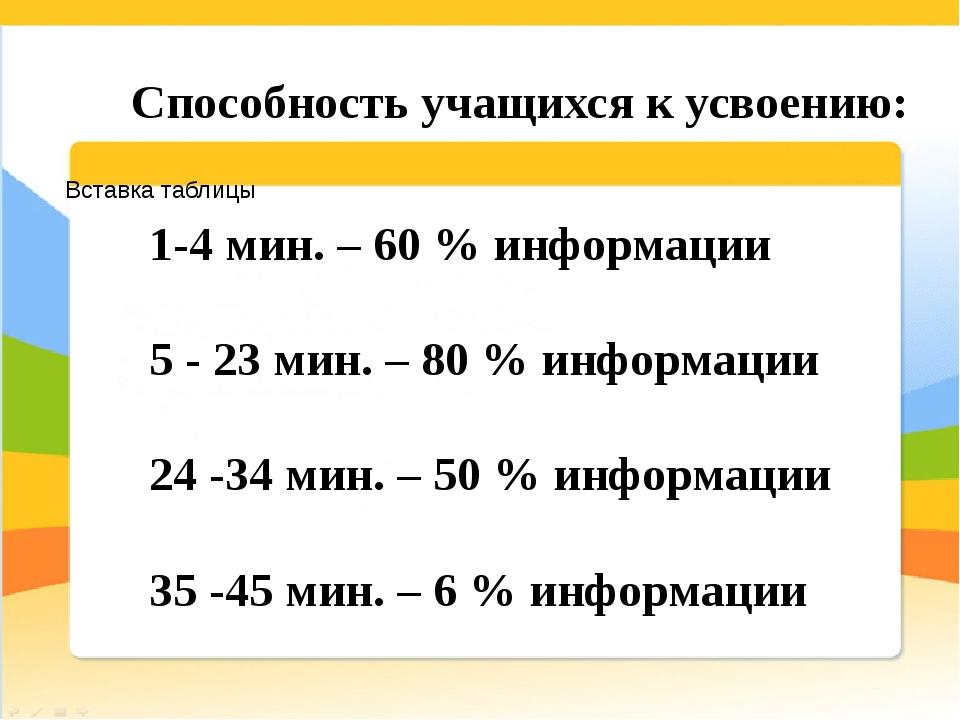 1-4 мин. – 60 % информации 5 - 23 мин. – 80 % информации 24 -34 мин. – 50 %...