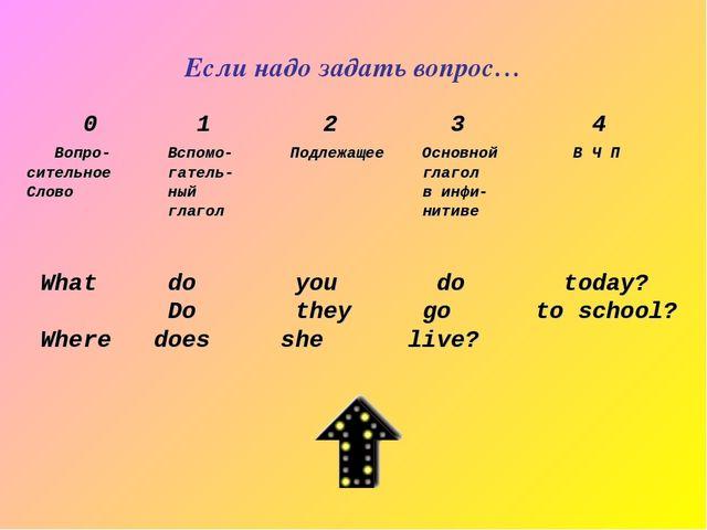 Если надо задать вопрос… 0 1 2 3 4 Вопро- Вспомо- Подлежащее Основной В Ч П с...