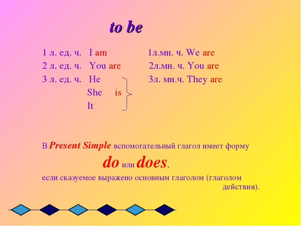 to be 1 л. ед. ч. I am 1л.мн. ч. We are 2 л. ед. ч. You are 2л.мн. ч. You ar...