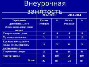 Внеурочная занятость 2012-20132013-2014 Учреждение дополнительного образов