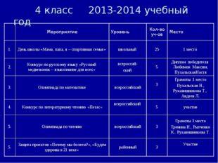 4 класс 2013-2014 учебный год МероприятиеУровеньКол-во уч-овМесто 1.Ден