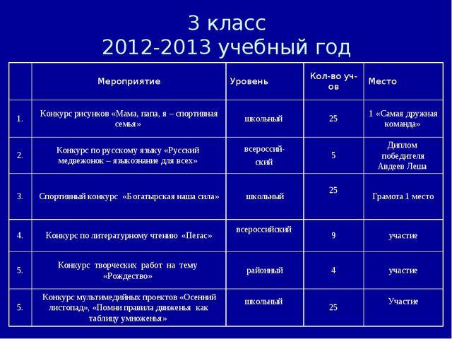 3 класс 2012-2013 учебный год МероприятиеУровеньКол-во уч-овМесто 1.Конк...