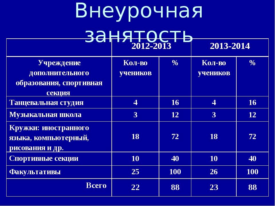 Внеурочная занятость 2012-20132013-2014 Учреждение дополнительного образов...