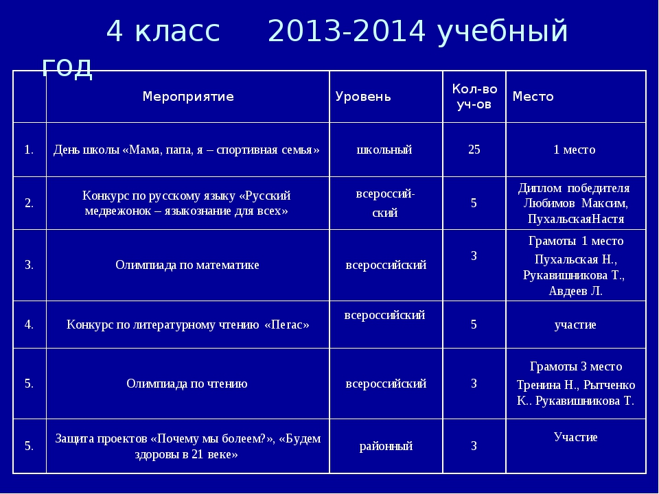 4 класс 2013-2014 учебный год МероприятиеУровеньКол-во уч-овМесто 1.Ден...